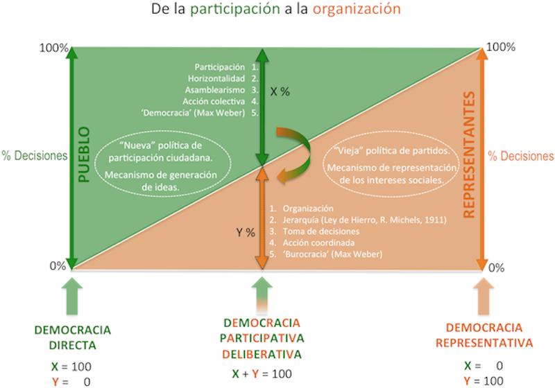 De la participación a la organización
